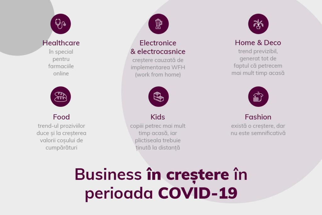 Business in crestere in Romania, COVID-19