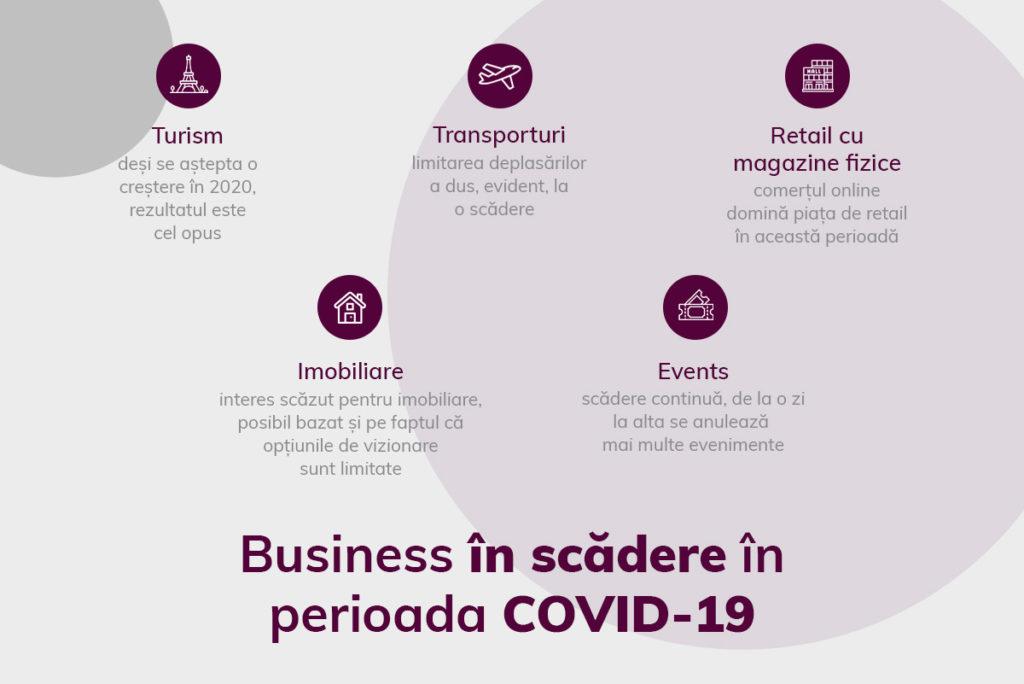 Business in scadere in Romania, COVID-19